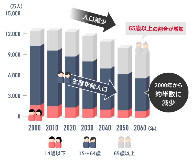 人口および生産年齢人口が減少